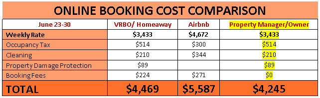 Online booking cost comparison